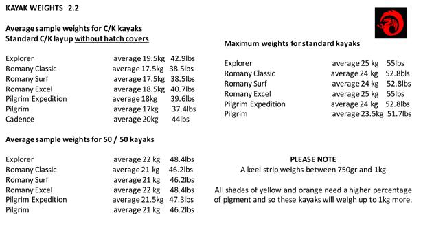 average weights